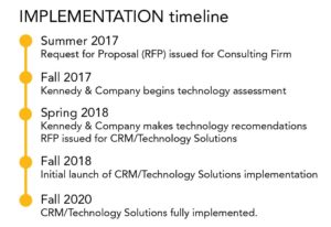Technology Update Timeline
